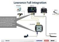 HDS GEN2 Touch system diagram