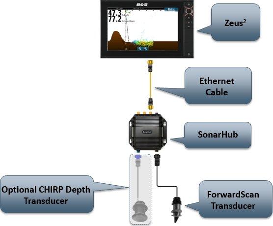 ForwardScan Sonar Integration